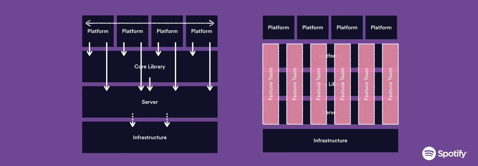 Spotify builds microservices architectures with full-stack DevOps teams