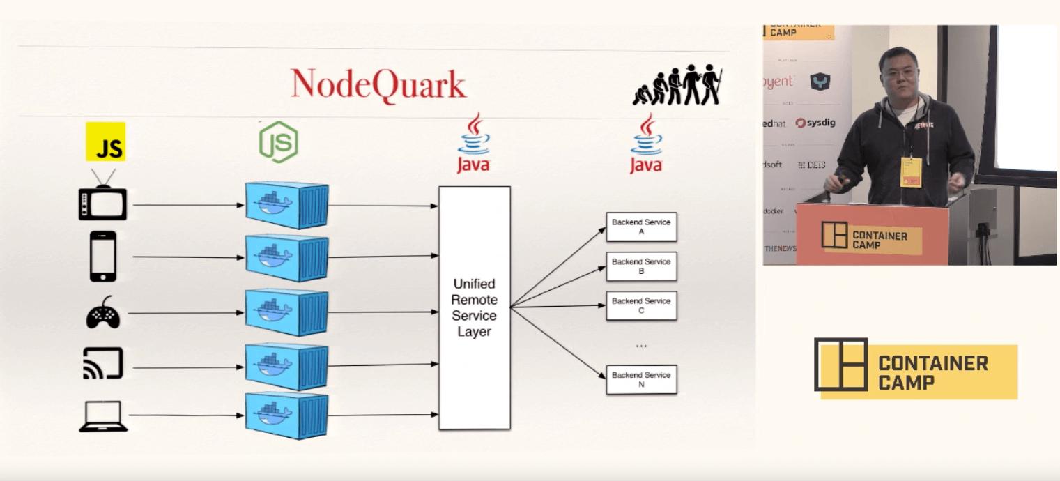 Node.js Examples - How Enterprises use Node in 2016
