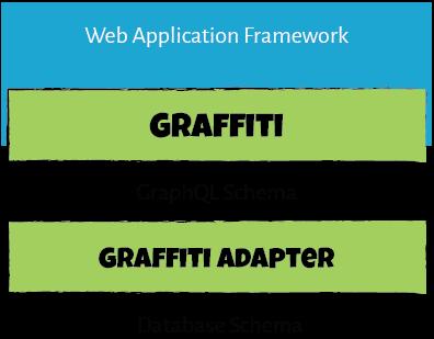Using GraphQL with MongoDB: graffiti-mongoose